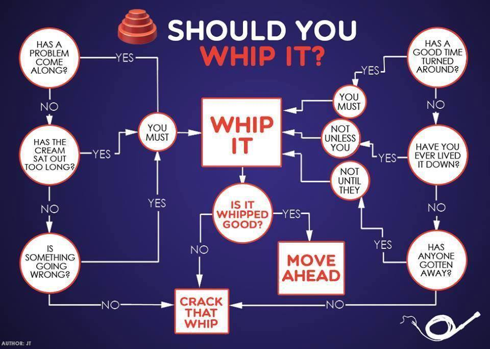 Whip It Devo Flow Chart