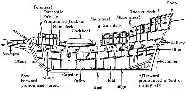Bilge Ship Diagram